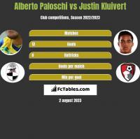 Alberto Paloschi vs Justin Kluivert h2h player stats