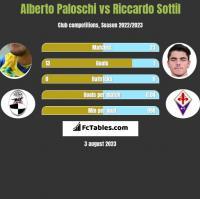 Alberto Paloschi vs Riccardo Sottil h2h player stats