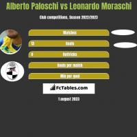 Alberto Paloschi vs Leonardo Moraschi h2h player stats