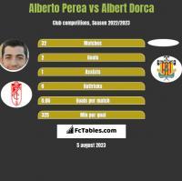 Alberto Perea vs Albert Dorca h2h player stats