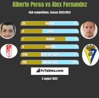 Alberto Perea vs Alex Fernandez h2h player stats