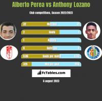 Alberto Perea vs Anthony Lozano h2h player stats