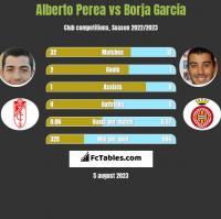 Alberto Perea vs Borja Garcia h2h player stats