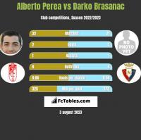 Alberto Perea vs Darko Brasanac h2h player stats