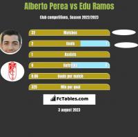 Alberto Perea vs Edu Ramos h2h player stats