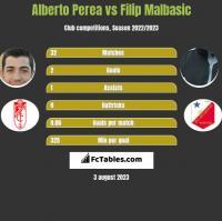 Alberto Perea vs Filip Malbasić h2h player stats