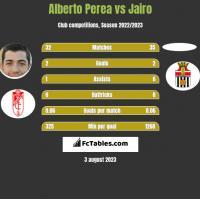 Alberto Perea vs Jairo h2h player stats