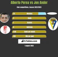 Alberto Perea vs Jon Ander h2h player stats