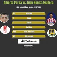 Alberto Perea vs Juan Nunez Aguilera h2h player stats