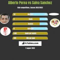 Alberto Perea vs Salva Sanchez h2h player stats