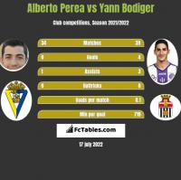 Alberto Perea vs Yann Bodiger h2h player stats
