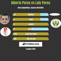 Alberto Perea vs Luis Perea h2h player stats