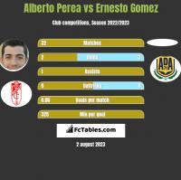 Alberto Perea vs Ernesto Gomez h2h player stats