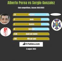 Alberto Perea vs Sergio Gonzalez h2h player stats