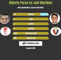 Alberto Perea vs Javi Martinez h2h player stats