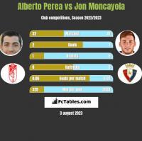 Alberto Perea vs Jon Moncayola h2h player stats