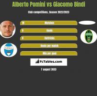 Alberto Pomini vs Giacomo Bindi h2h player stats