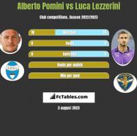 Alberto Pomini vs Luca Lezzerini h2h player stats