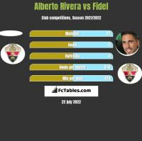 Alberto Rivera vs Fidel h2h player stats