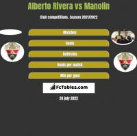 Alberto Rivera vs Manolin h2h player stats