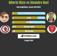 Alberto Rizzo vs Aleandro Rosi h2h player stats