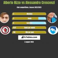 Alberto Rizzo vs Alessandro Crescenzi h2h player stats