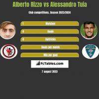 Alberto Rizzo vs Alessandro Tuia h2h player stats