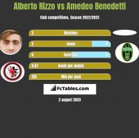 Alberto Rizzo vs Amedeo Benedetti h2h player stats