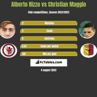Alberto Rizzo vs Christian Maggio h2h player stats