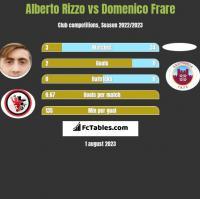 Alberto Rizzo vs Domenico Frare h2h player stats