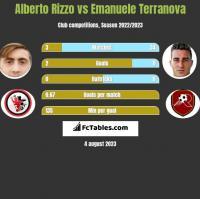 Alberto Rizzo vs Emanuele Terranova h2h player stats