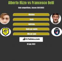 Alberto Rizzo vs Francesco Belli h2h player stats