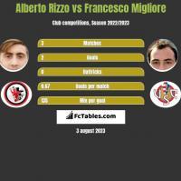 Alberto Rizzo vs Francesco Migliore h2h player stats