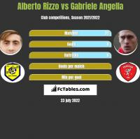Alberto Rizzo vs Gabriele Angella h2h player stats