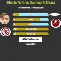 Alberto Rizzo vs Gianluca Di Chiara h2h player stats