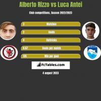 Alberto Rizzo vs Luca Antei h2h player stats