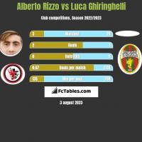 Alberto Rizzo vs Luca Ghiringhelli h2h player stats