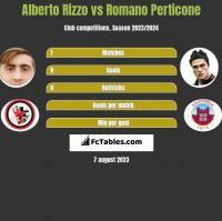 Alberto Rizzo vs Romano Perticone h2h player stats