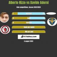 Alberto Rizzo vs Davide Adorni h2h player stats