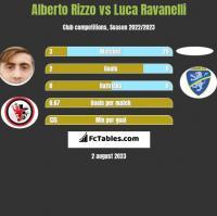 Alberto Rizzo vs Luca Ravanelli h2h player stats