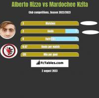 Alberto Rizzo vs Mardochee Nzita h2h player stats