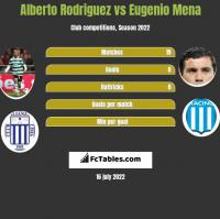 Alberto Rodriguez vs Eugenio Mena h2h player stats