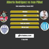 Alberto Rodriguez vs Ivan Pillud h2h player stats