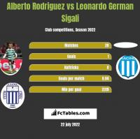 Alberto Rodriguez vs Leonardo Sigali h2h player stats