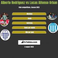 Alberto Rodriguez vs Lucas Alfonso Orban h2h player stats
