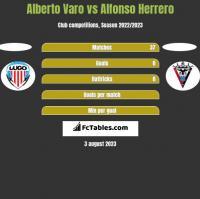 Alberto Varo vs Alfonso Herrero h2h player stats