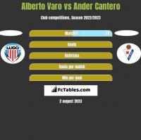 Alberto Varo vs Ander Cantero h2h player stats