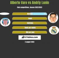 Alberto Varo vs Andriy Lunin h2h player stats