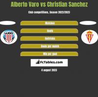 Alberto Varo vs Christian Sanchez h2h player stats