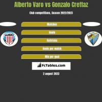 Alberto Varo vs Gonzalo Crettaz h2h player stats